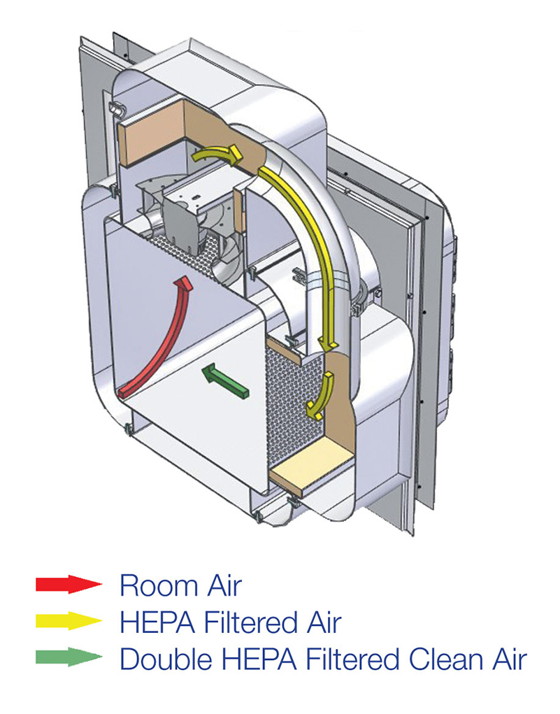 This image has an empty alt attribute; its file name is Germfree-HEPA-Purge-Airflow-Diagram-with-Labels.jpg